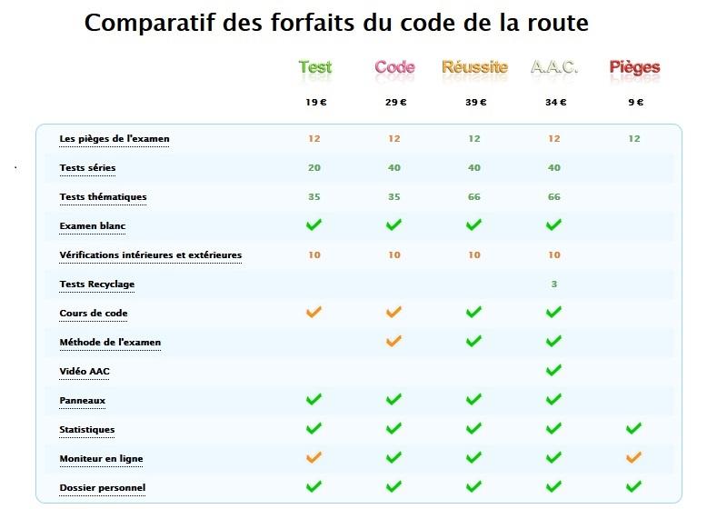 comparateur forfaits code de la route permis points le code de la route en ligne. Black Bedroom Furniture Sets. Home Design Ideas